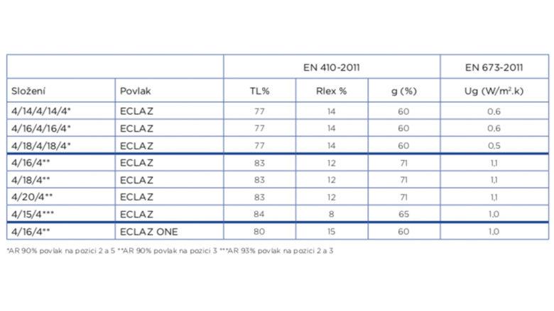 Vlastnosti Eclaz